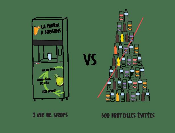 bouteilles evitees contre fabrik a boissons illustration